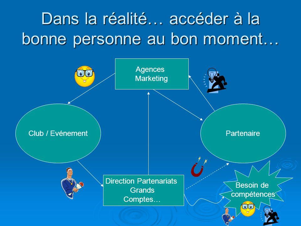 Dans la réalité… accéder à la bonne personne au bon moment… Club / EvénementPartenaire Agences Marketing Direction Partenariats Grands Comptes… Besoin
