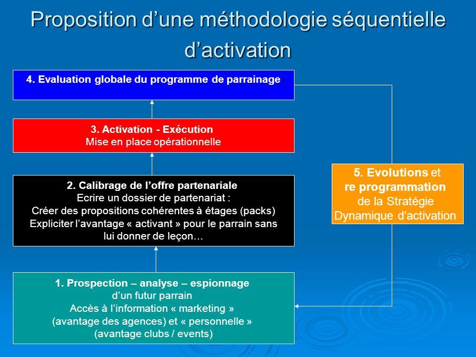 Proposition dune méthodologie séquentielle dactivation 1. Prospection – analyse – espionnage dun futur parrain Accès à linformation « marketing » (ava