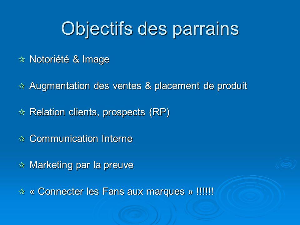 Objectifs des parrains Notoriété & Image Notoriété & Image Augmentation des ventes & placement de produit Augmentation des ventes & placement de produ