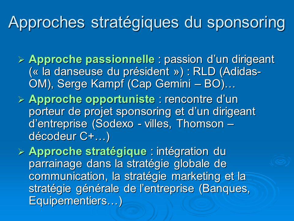 Approches stratégiques du sponsoring Approche passionnelle : passion dun dirigeant (« la danseuse du président ») : RLD (Adidas- OM), Serge Kampf (Cap