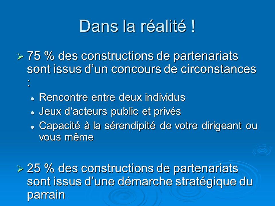 Dans la réalité ! 75 % des constructions de partenariats sont issus dun concours de circonstances : 75 % des constructions de partenariats sont issus