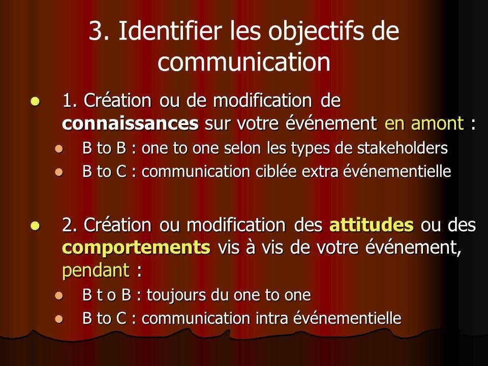3. Identifier les objectifs de communication 1. Création ou de modification de connaissances sur votre événement en amont : 1. Création ou de modifica