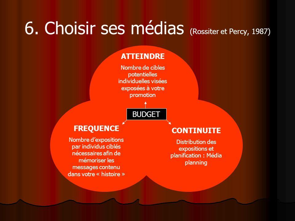 6. Choisir ses médias (Rossiter et Percy, 1987) BUDGET ATTEINDRE Nombre de cibles potentielles individuelles visées exposées à votre promotion FREQUEN