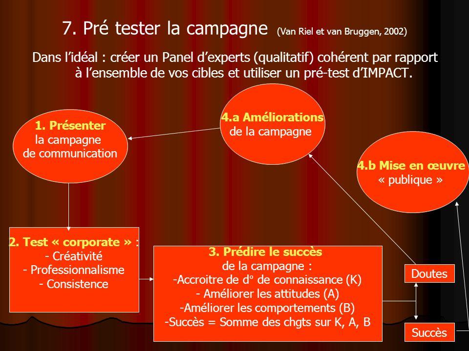 7. Pré tester la campagne (Van Riel et van Bruggen, 2002) Dans lidéal : créer un Panel dexperts (qualitatif) cohérent par rapport à lensemble de vos c