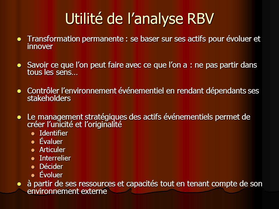 Utilité de lanalyse RBV Transformation permanente : se baser sur ses actifs pour évoluer et innover Transformation permanente : se baser sur ses actif