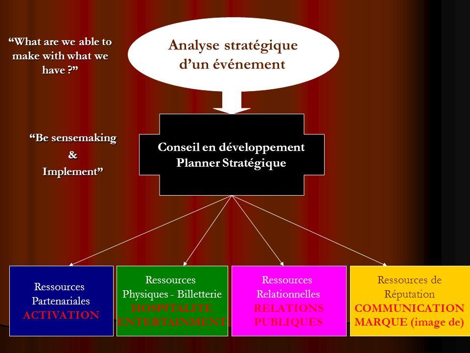 Analyse stratégique dun événement Conseil en développement Planner Stratégique Ressources Partenariales ACTIVATION Ressources Physiques - Billetterie