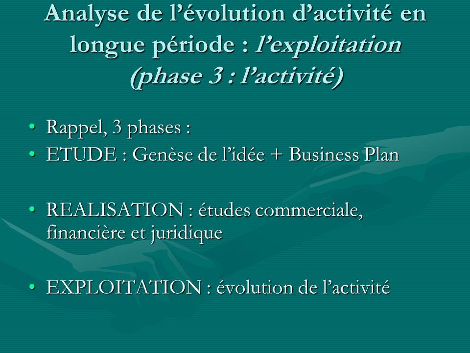 Analyse de lévolution dactivité en longue période : lexploitation (phase 3 : lactivité) Rappel, 3 phases :Rappel, 3 phases : ETUDE : Genèse de lidée +