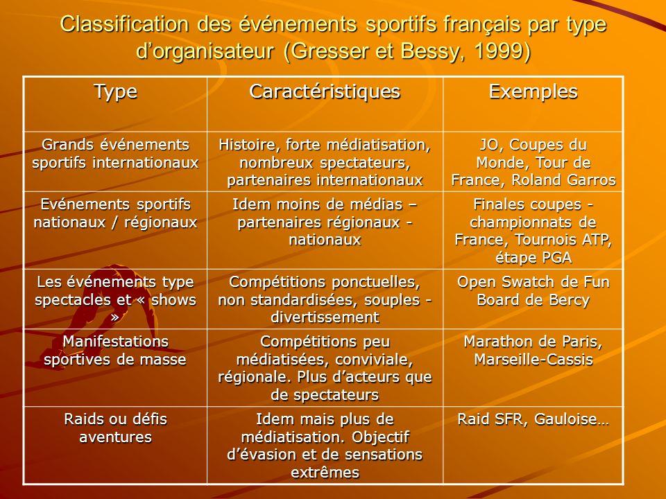 Classification des événements sportifs français par type dorganisateur (Gresser et Bessy, 1999) TypeCaractéristiquesExemples Grands événements sportif