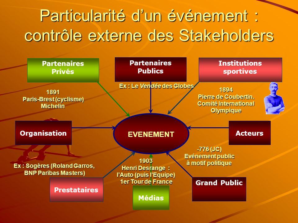 Particularité dun événement : contrôle externe des Stakeholders Partenaires Privés Médias Institutions sportives Prestataires EVENEMENT Partenaires Pu