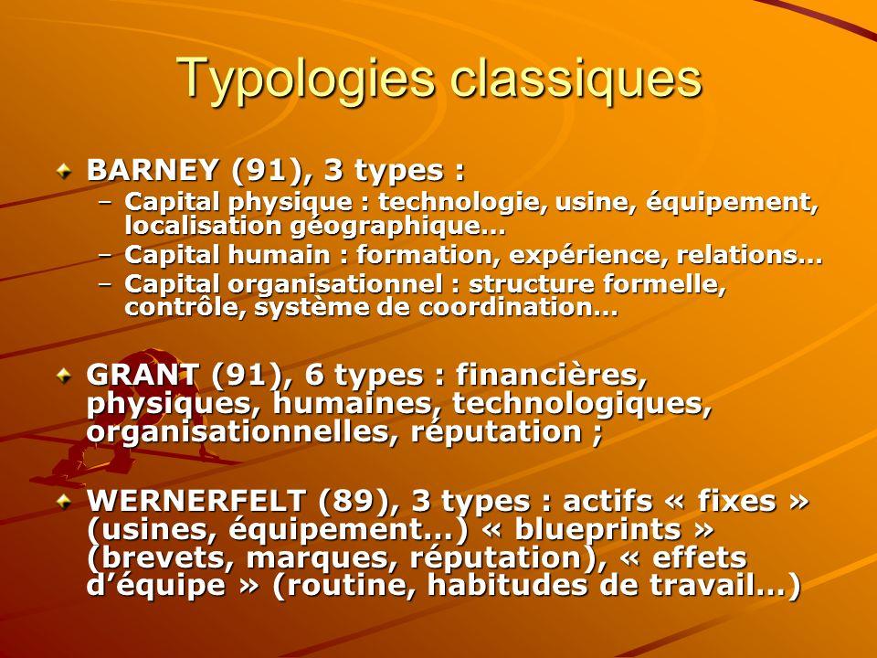Typologies classiques BARNEY (91), 3 types : –Capital physique : technologie, usine, équipement, localisation géographique… –Capital humain : formatio