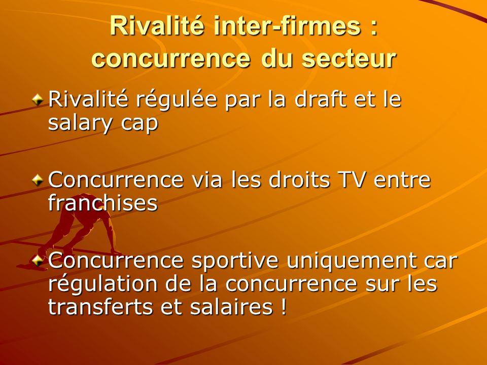 Rivalité inter-firmes : concurrence du secteur Rivalité régulée par la draft et le salary cap Concurrence via les droits TV entre franchises Concurren
