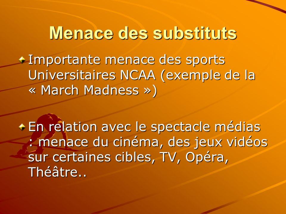 Menace des substituts Importante menace des sports Universitaires NCAA (exemple de la « March Madness ») En relation avec le spectacle médias : menace