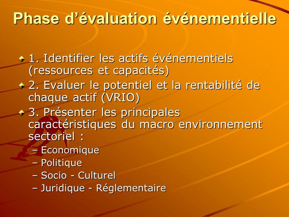 Phase dévaluation événementielle 1. Identifier les actifs événementiels (ressources et capacités) 2. Evaluer le potentiel et la rentabilité de chaque
