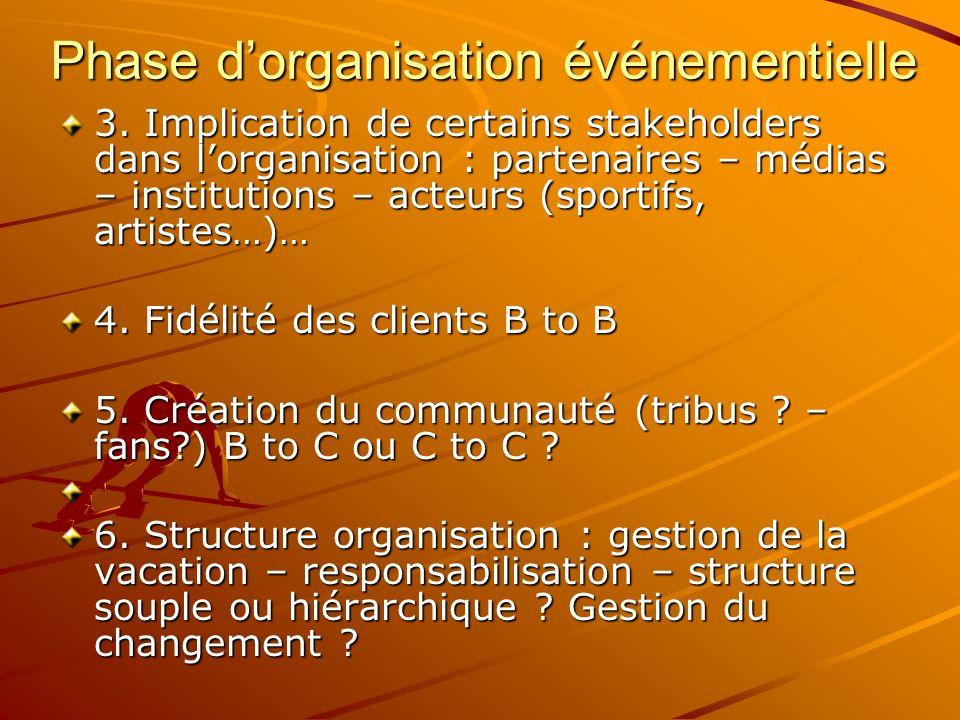 Phase dorganisation événementielle 3. Implication de certains stakeholders dans lorganisation : partenaires – médias – institutions – acteurs (sportif