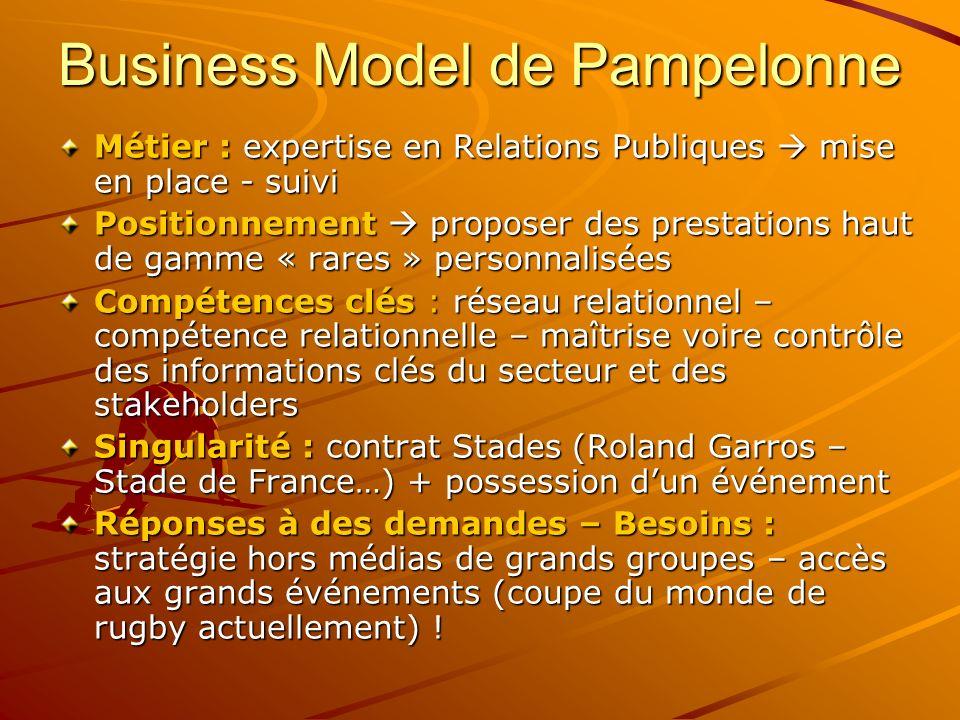 Business Model de Pampelonne Métier : expertise en Relations Publiques mise en place - suivi Positionnement proposer des prestations haut de gamme « r