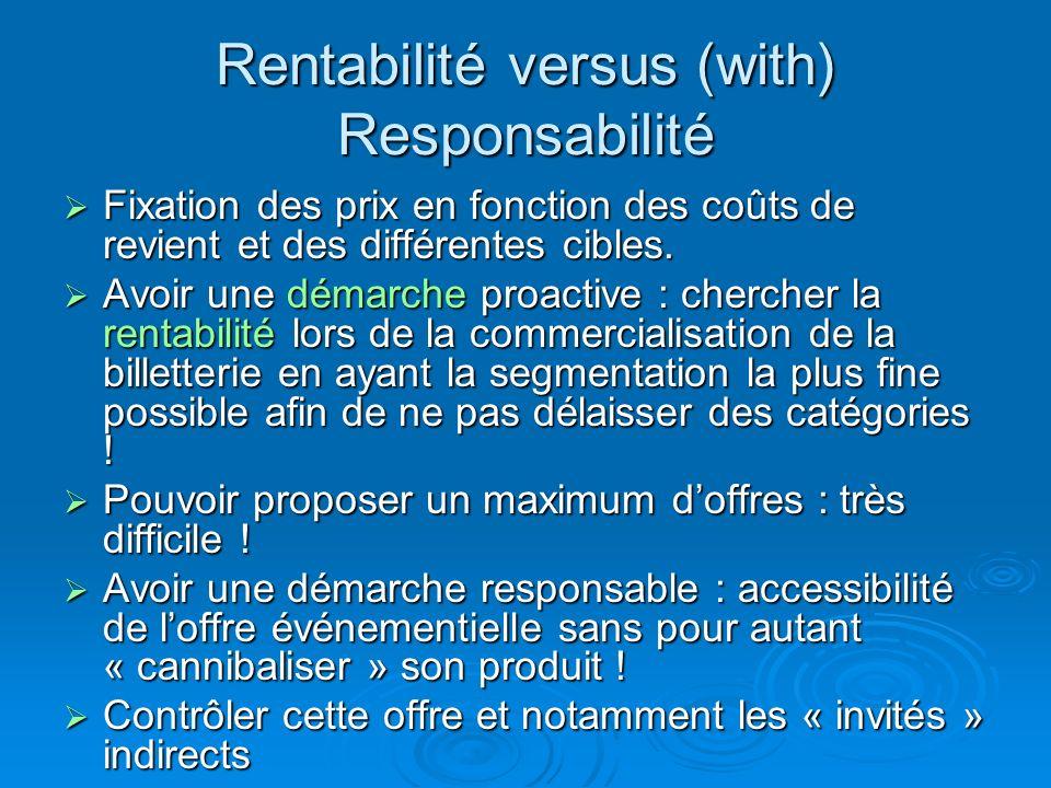 Rentabilité versus (with) Responsabilité Fixation des prix en fonction des coûts de revient et des différentes cibles. Fixation des prix en fonction d