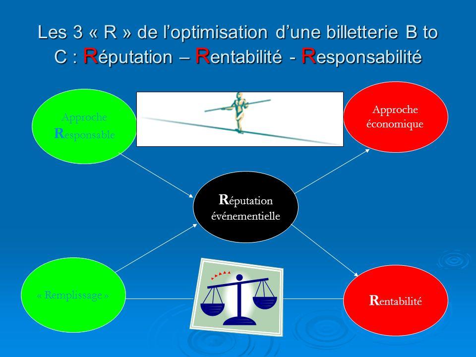 Les 3 « R » de loptimisation dune billetterie B to C : R éputation – R entabilité - R esponsabilité R éputation événementielle Approche R esponsable R