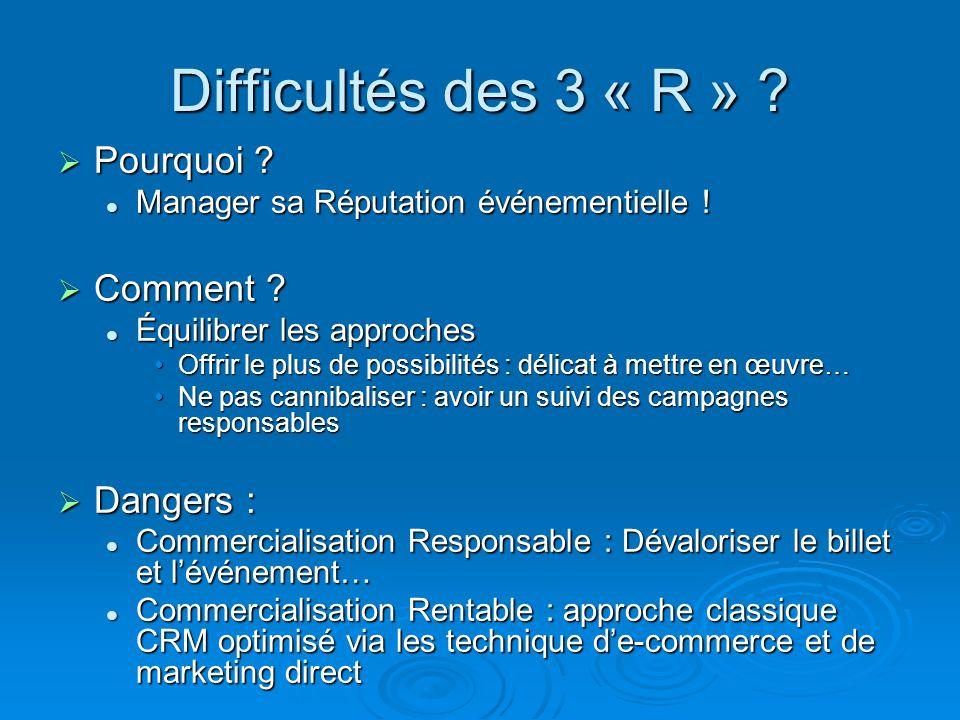 Difficultés des 3 « R » ? Pourquoi ? Pourquoi ? Manager sa Réputation événementielle ! Manager sa Réputation événementielle ! Comment ? Comment ? Équi
