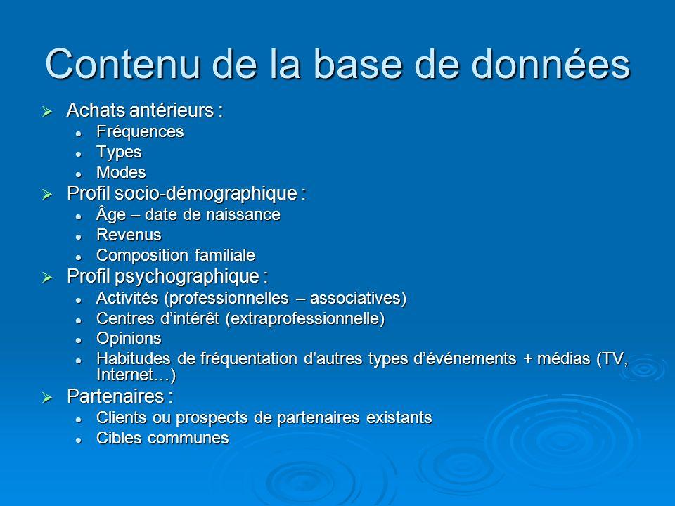 Contenu de la base de données Achats antérieurs : Achats antérieurs : Fréquences Fréquences Types Types Modes Modes Profil socio-démographique : Profi