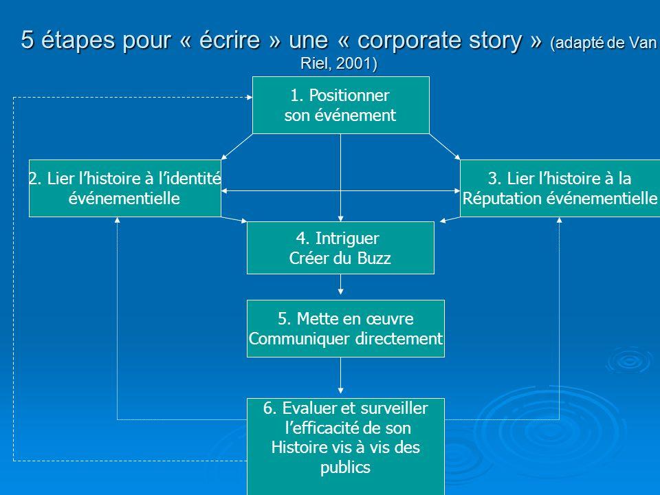 5 étapes pour « écrire » une « corporate story » (adapté de Van Riel, 2001) 1. Positionner son événement 2. Lier lhistoire à lidentité événementielle