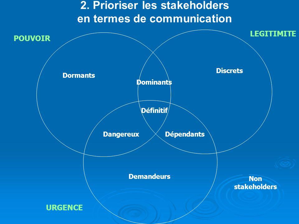 2. Prioriser les stakeholders en termes de communication Dormants Dangereux Discrets Définitif Demandeurs Dépendants Dominants Non stakeholders POUVOI