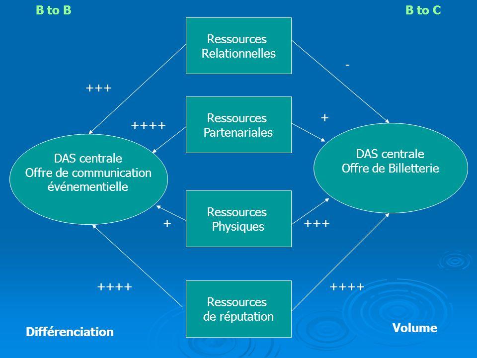 DAS centrale Offre de communication événementielle DAS centrale Offre de Billetterie Ressources Partenariales Ressources Relationnelles Ressources Phy