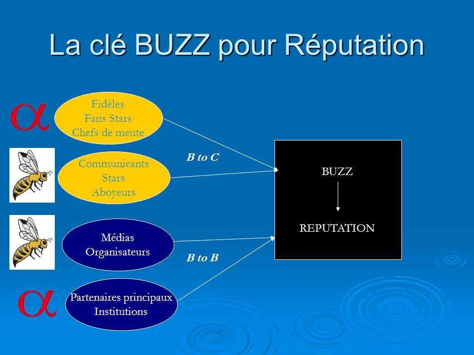 La clé BUZZ pour Réputation BUZZ REPUTATION Fidèles Fans Stars Chefs de meute Communicants Stars Aboyeurs Partenaires principaux Institutions Médias O