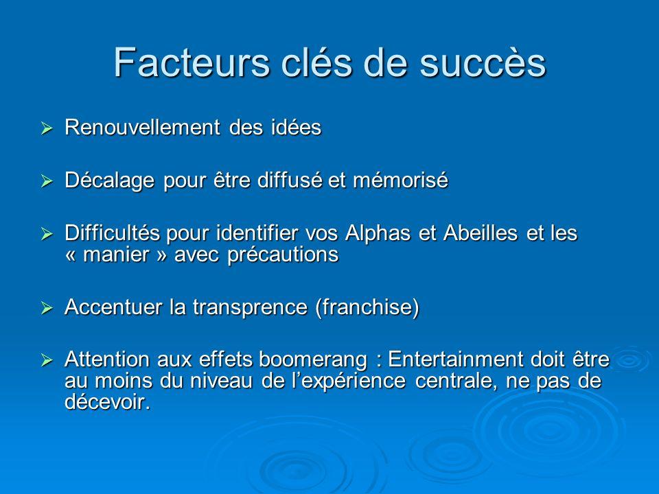Facteurs clés de succès Renouvellement des idées Renouvellement des idées Décalage pour être diffusé et mémorisé Décalage pour être diffusé et mémoris