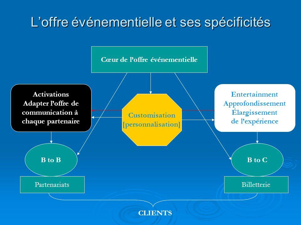 Loffre événementielle et ses spécificités Cœur de loffre événementielle B to BB to C Customisation [personnalisation] BilletteriePartenariats Activati