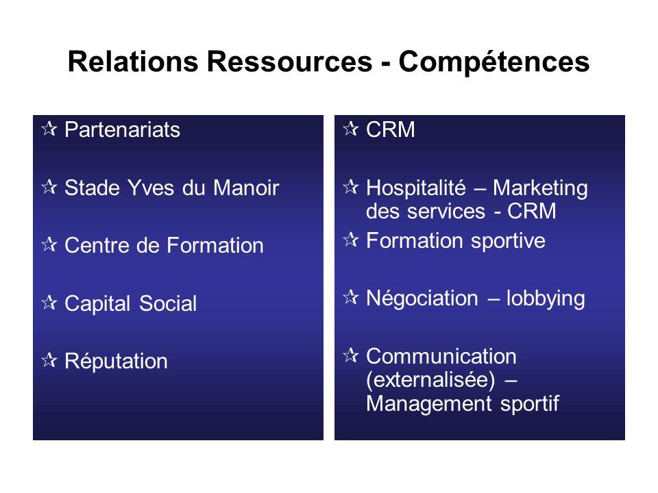 Relations Ressources - Compétences Partenariats Stade Yves du Manoir Centre de Formation Capital Social Réputation CRM Hospitalité – Marketing des ser
