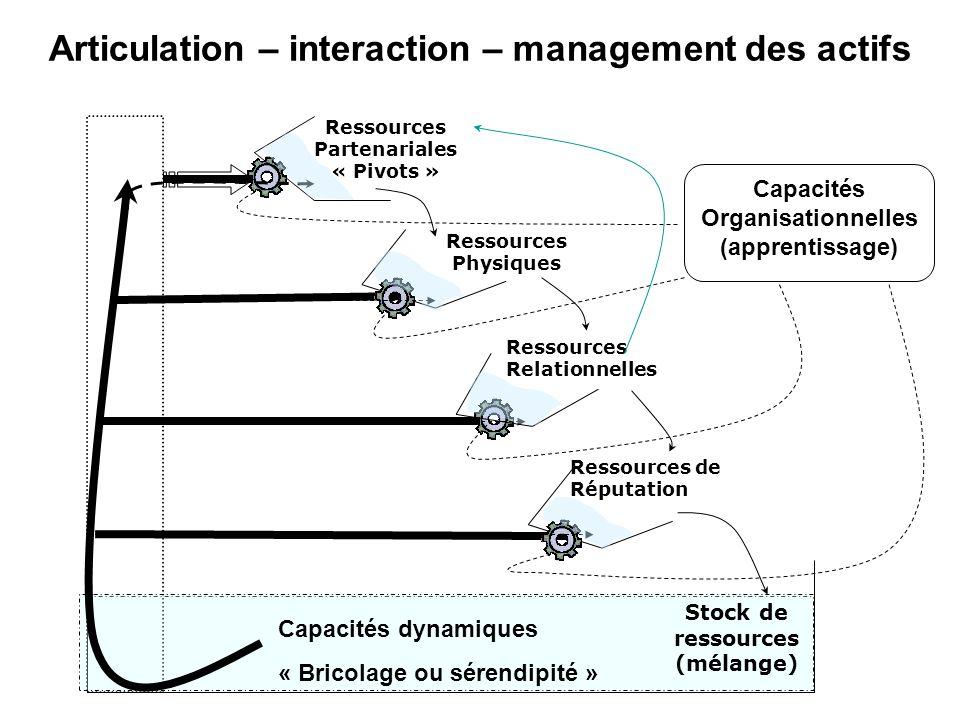 Stock de ressources (mélange) Ressources Partenariales « Pivots » Ressources Physiques Ressources Relationnelles Ressources de Réputation Capacités Organisationnelles (apprentissage) Capacités dynamiques « Bricolage ou sérendipité » Articulation – interaction – management des actifs