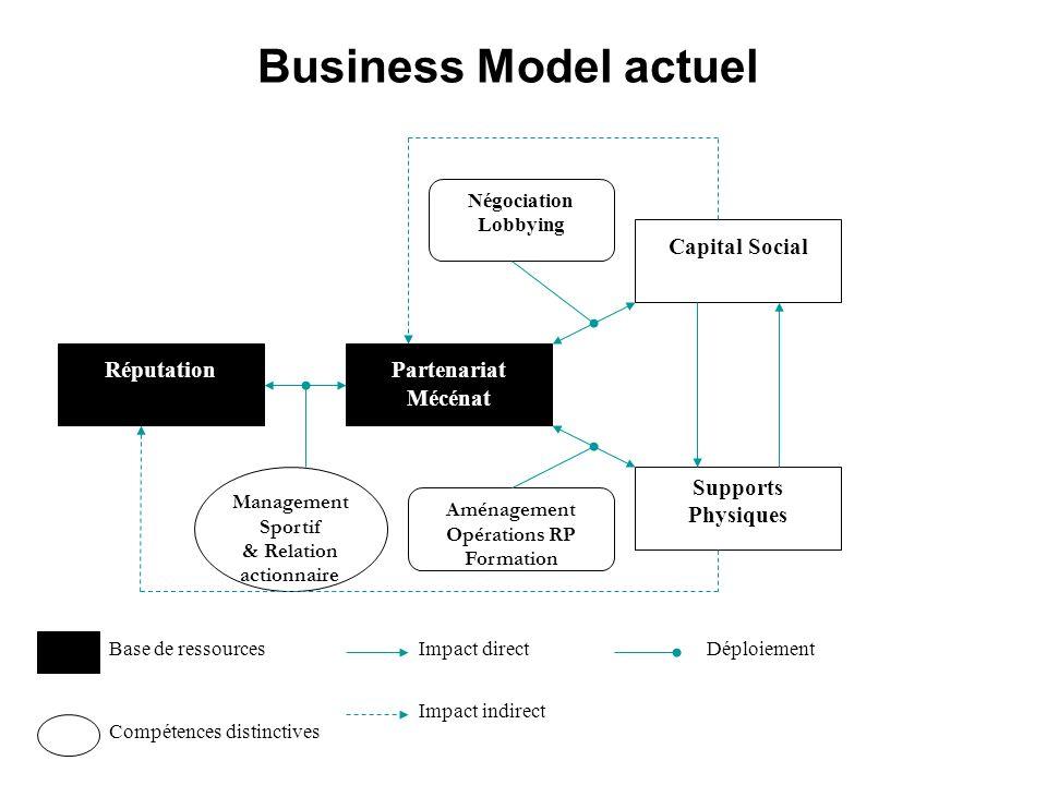 Business Model actuel RéputationPartenariat Mécénat Capital Social Supports Physiques Management Sportif & Relation actionnaire Aménagement Opérations