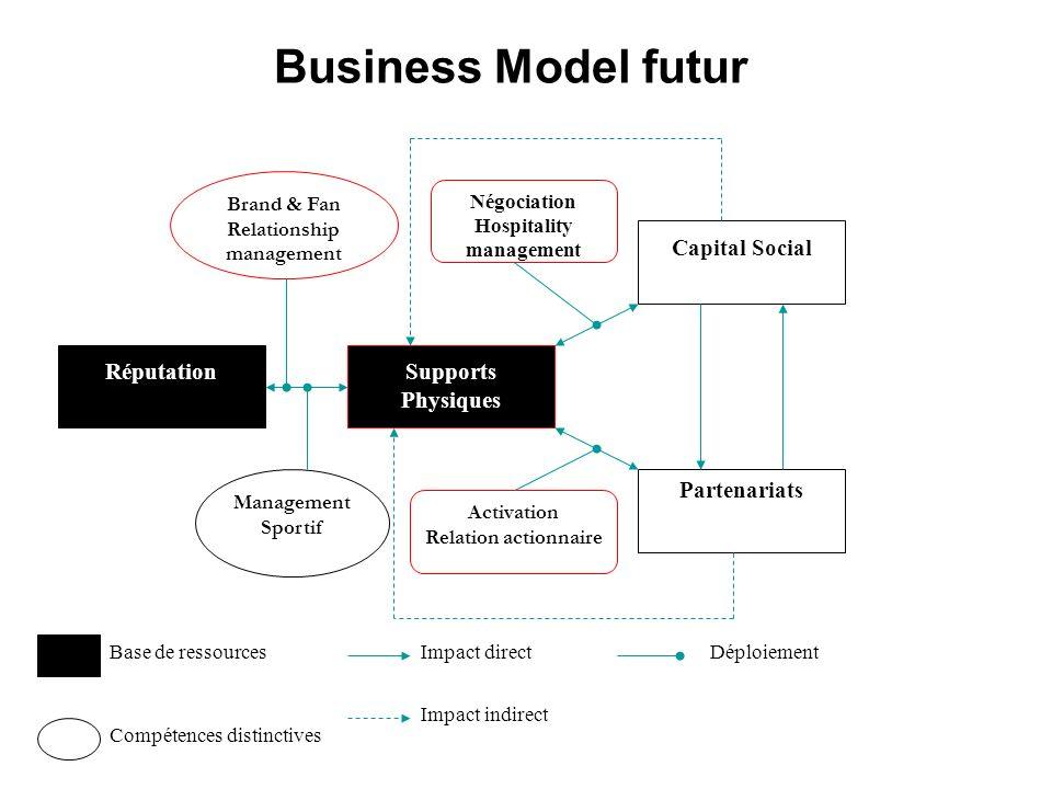 Business Model futur RéputationSupports Physiques Capital Social Partenariats Management Sportif Activation Relation actionnaire Négociation Hospitali