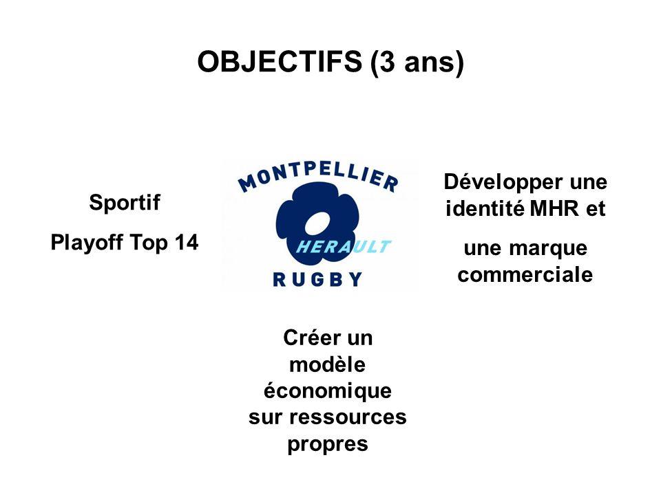 OBJECTIFS (3 ans) Sportif Playoff Top 14 Créer un modèle économique sur ressources propres Développer une identité MHR et une marque commerciale