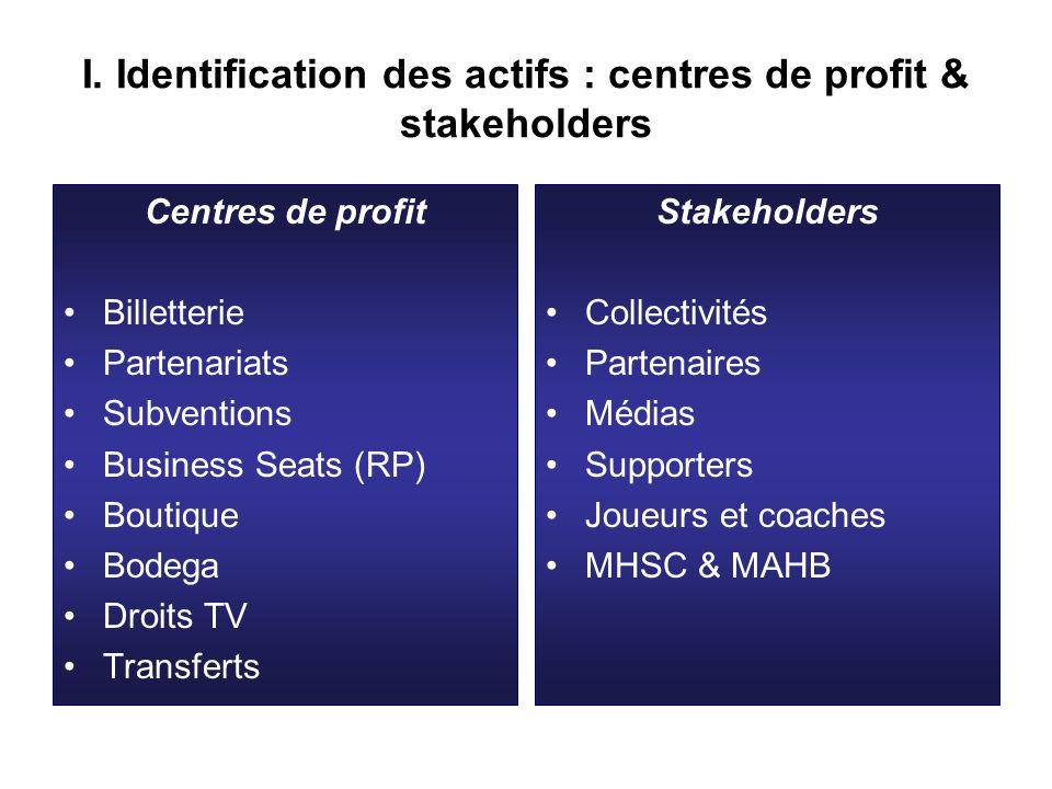 I. Identification des actifs : centres de profit & stakeholders Centres de profit Billetterie Partenariats Subventions Business Seats (RP) Boutique Bo