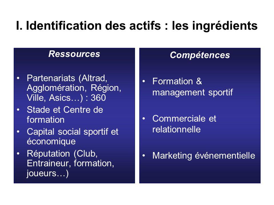 I. Identification des actifs : les ingrédients Ressources Partenariats (Altrad, Agglomération, Région, Ville, Asics…) : 360 Stade et Centre de formati