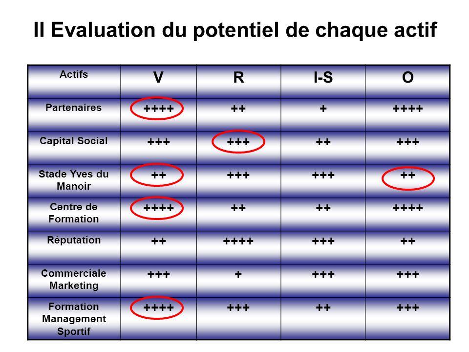 II Evaluation du potentiel de chaque actif Actifs VRI-SO Partenaires +++++++++++ Capital Social +++ +++++ Stade Yves du Manoir +++++ ++ Centre de Formation ++++++ ++++ Réputation +++++++++++ Commerciale Marketing ++++ Formation Management Sportif ++++++++++++