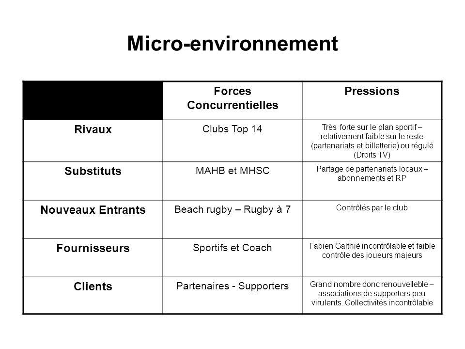 Forces Concurrentielles Pressions Rivaux Clubs Top 14 Très forte sur le plan sportif – relativement faible sur le reste (partenariats et billetterie)
