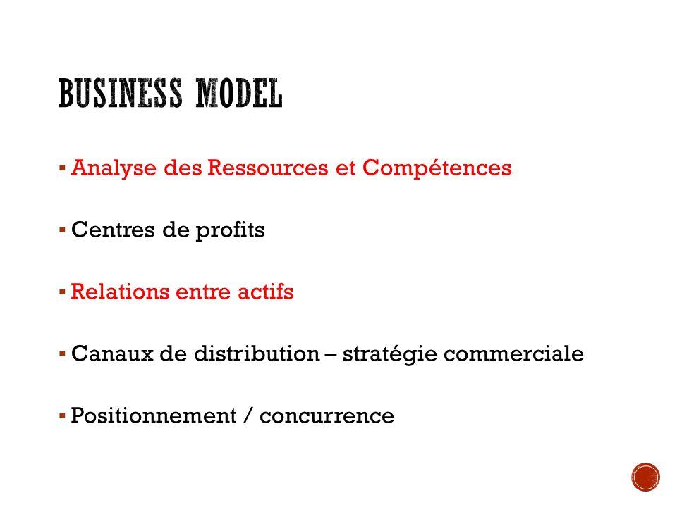 5 forces de Porter Avantages concurrentiels