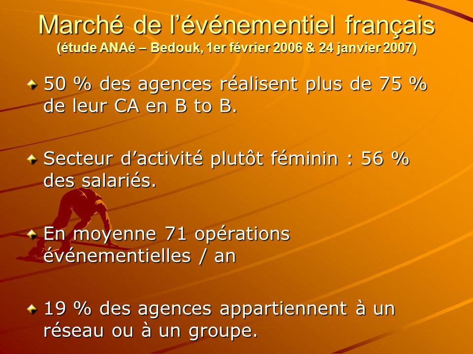 Marché de lévénementiel français (étude ANAé – Bedouk, 1er février 2006 & 24 janvier 2007) 50 % des agences réalisent plus de 75 % de leur CA en B to