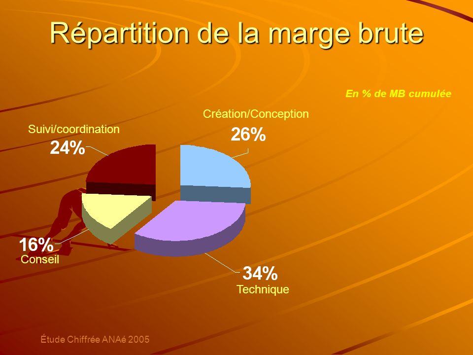 Répartition de la marge brute En % de MB cumulée Création/Conception Technique Suivi/coordination Conseil Étude Chiffrée ANAé 2005