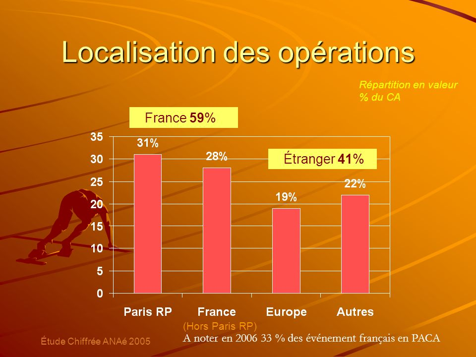 Localisation des opérations Répartition en valeur % du CA France 59% Étranger 41% (Hors Paris RP) Étude Chiffrée ANAé 2005 A noter en 2006 33 % des év