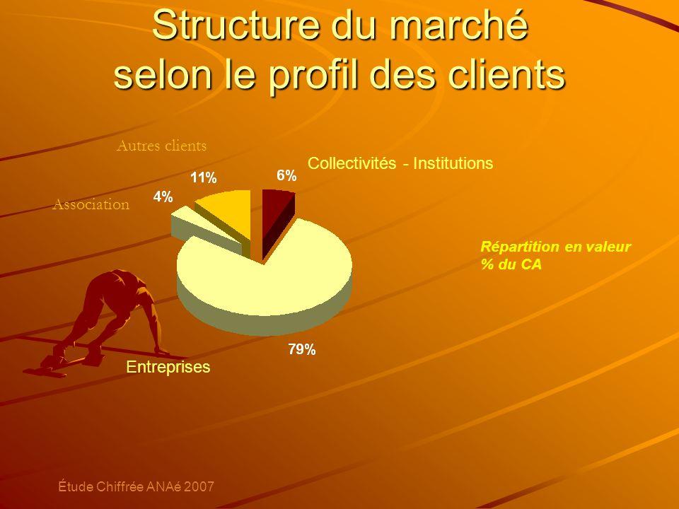 Structure du marché selon le profil des clients Entreprises Collectivités - Institutions Répartition en valeur % du CA Étude Chiffrée ANAé 2007 Associ