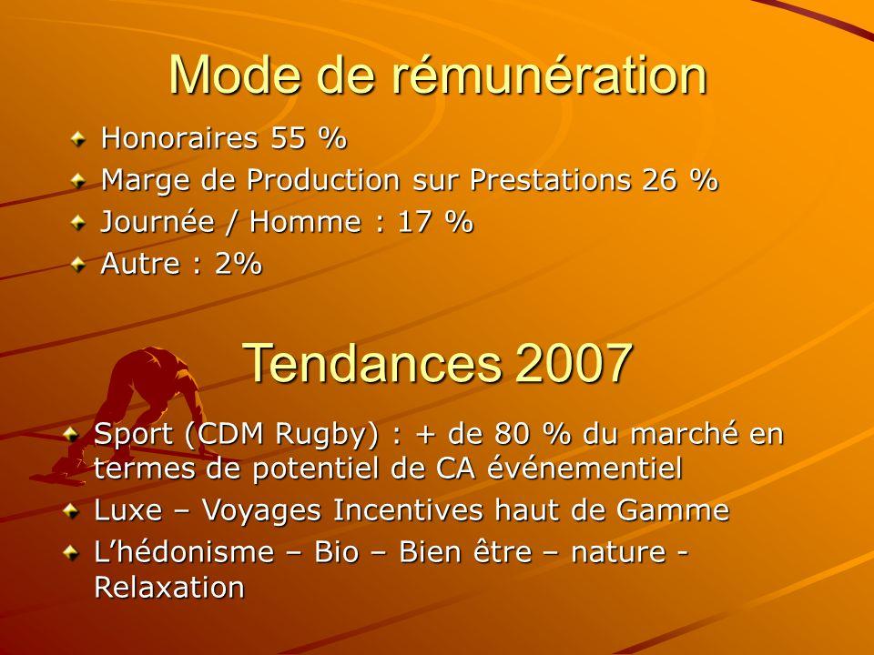 Mode de rémunération Honoraires 55 % Marge de Production sur Prestations 26 % Journée / Homme : 17 % Autre : 2% Tendances 2007 Sport (CDM Rugby) : + d