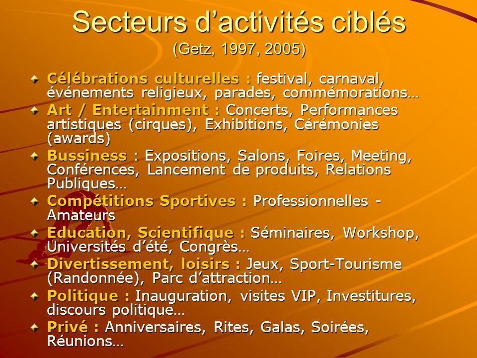 Secteurs dactivités ciblés (Getz, 1997, 2005) Célébrations culturelles : festival, carnaval, événements religieux, parades, commémorations… Art / Ente