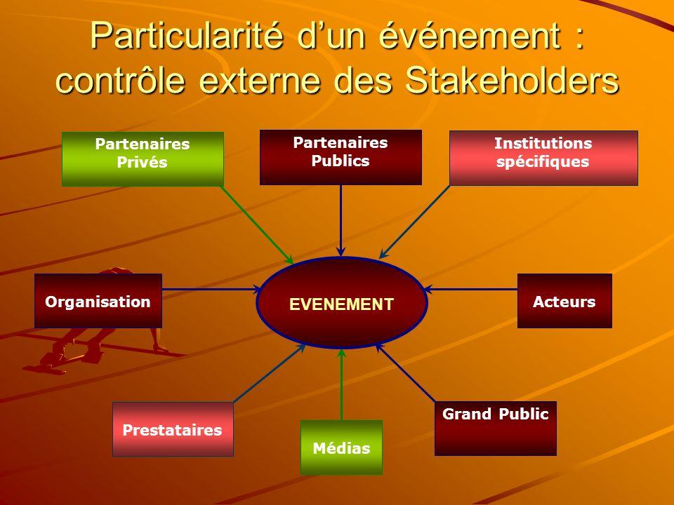 Particularité dun événement : contrôle externe des Stakeholders Partenaires Privés Médias Institutions spécifiques Prestataires EVENEMENT Partenaires