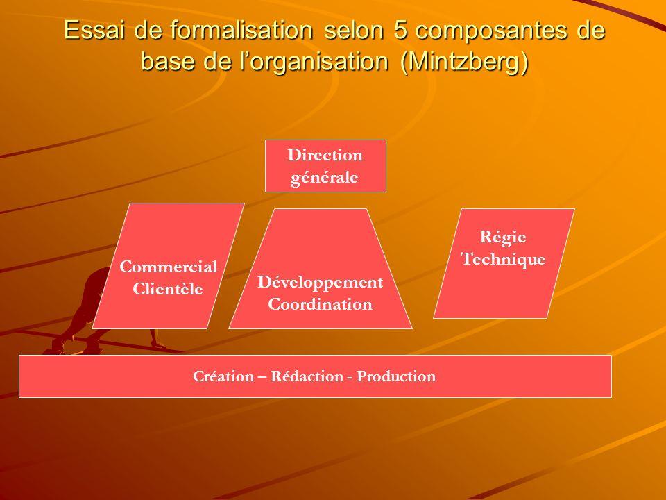Essai de formalisation selon 5 composantes de base de lorganisation (Mintzberg) Direction générale Commercial Clientèle Développement Coordination Rég