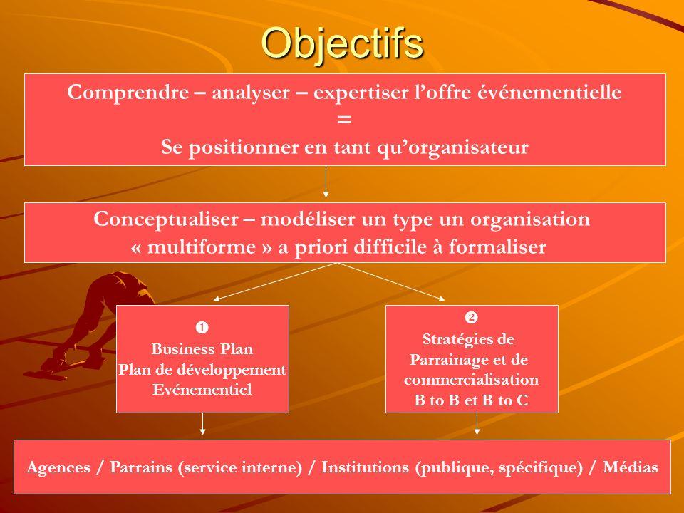 Approche Stratégique FIT (SCP) Pour les PFS Adéquation (FIT) : –Pour assurer sa pérennité, lentreprise doit sadapter à son environnement –Pour réussir, lentreprise doit acquérir un avantage concurrentiel pour le défendre