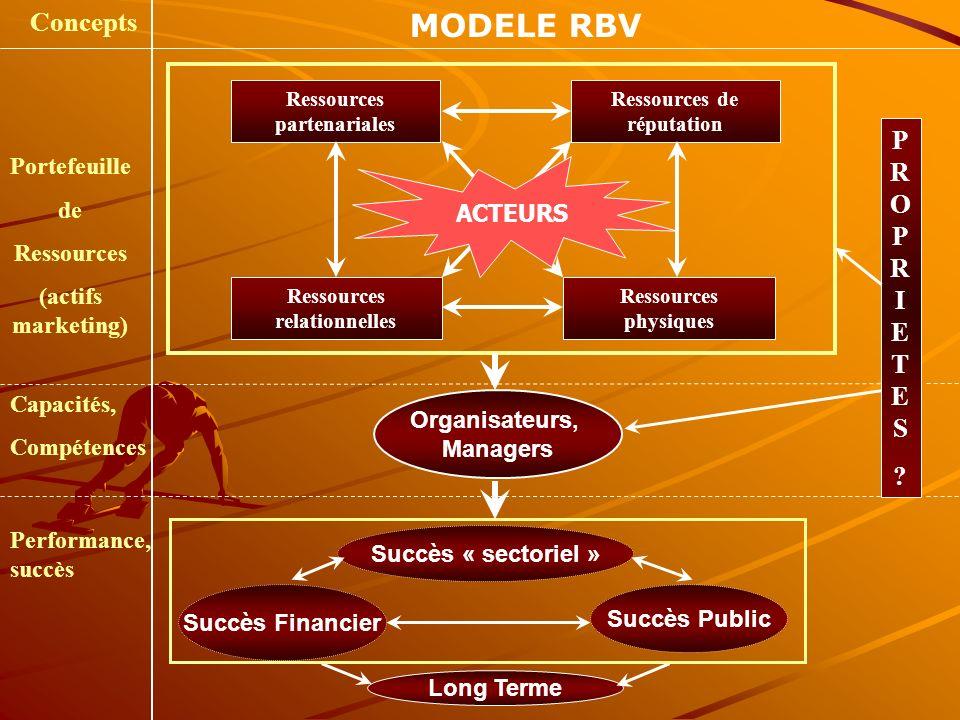 Ressources relationnelles Ressources partenariales Portefeuille de Ressources (actifs marketing) Capacités, Compétences Performance, succès Concepts M