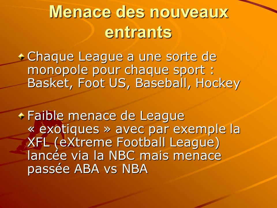 Menace des nouveaux entrants Chaque League a une sorte de monopole pour chaque sport : Basket, Foot US, Baseball, Hockey Faible menace de League « exo